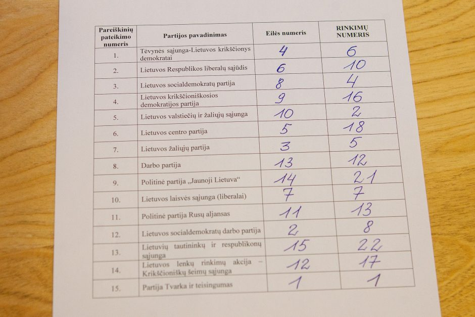 Paaiškėjo, kokia tvarka išsirikiuos partijos balsavimo biuleteniuose