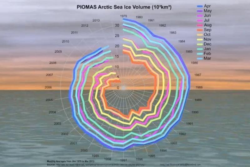 """""""Beledė"""" jūra Arkties vandenyje – jau greitai"""