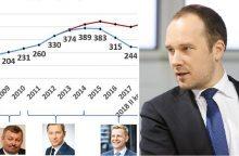 Ž. Mauricas: nutylėtos pagrindinės Vilniaus skolos sumažėjimo priežastys